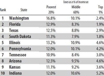 Capitol Fax com - Your Illinois News Radar » Study: Illinois